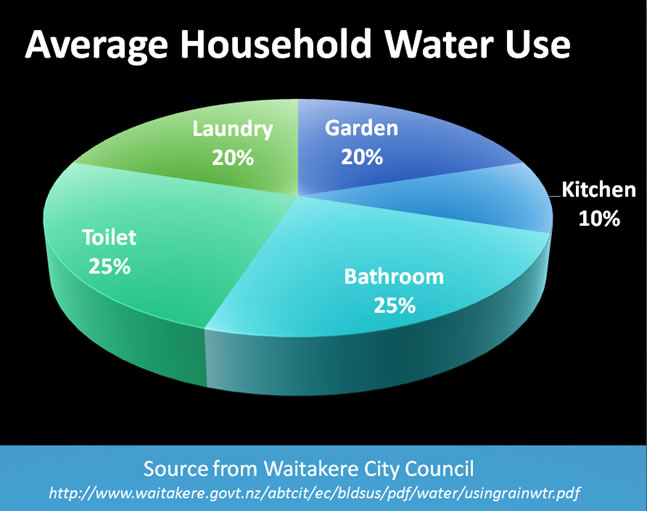 average household water use